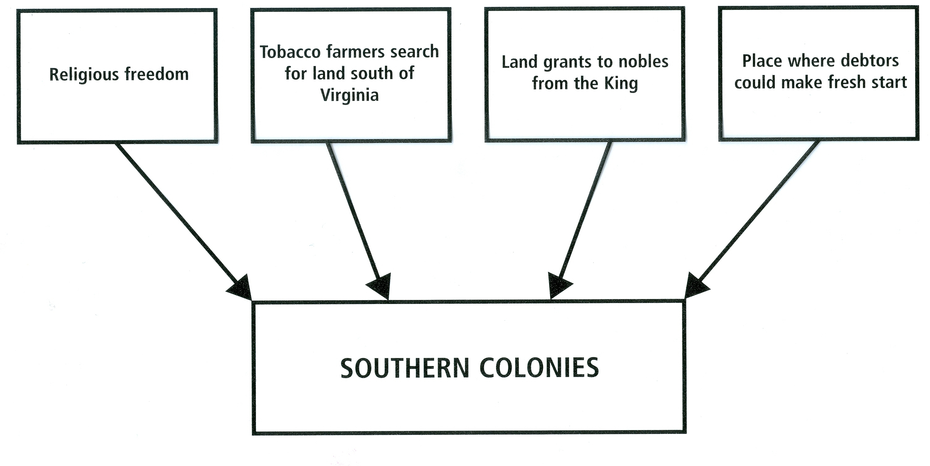 Southern Colonies Chart Jpg